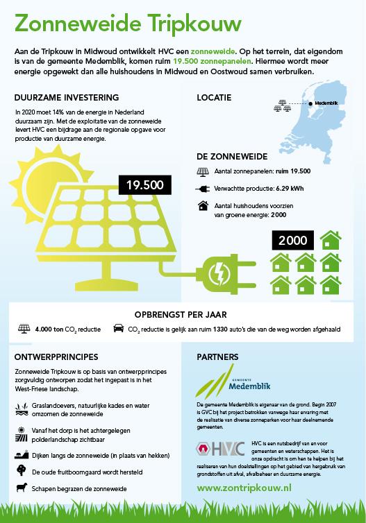 Zonneweide Tripkouw - infographic