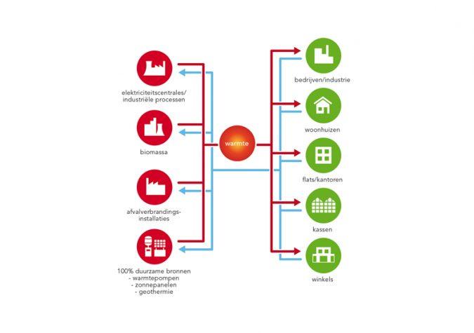 Leveranciers en afnemers duurzame warmte