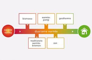 Duurzame projecten