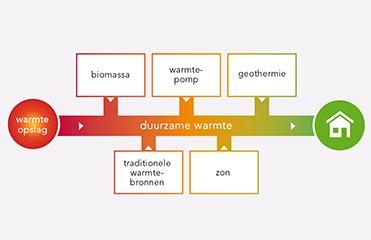 HVC - Info-illustratie inpassing duurzame energie in warmtenet