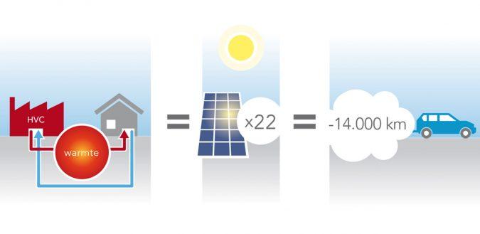 CO2 besparing voor een gezin